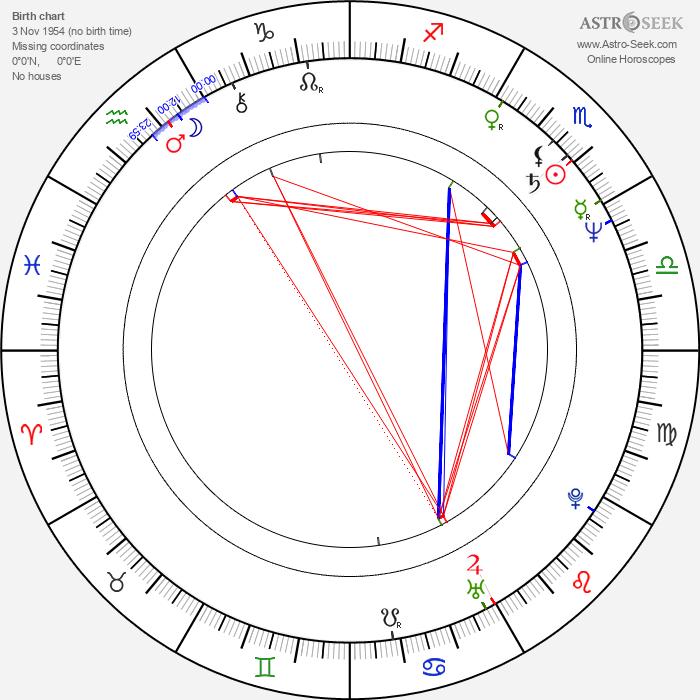 Brigitte Lin - Astrology Natal Birth Chart