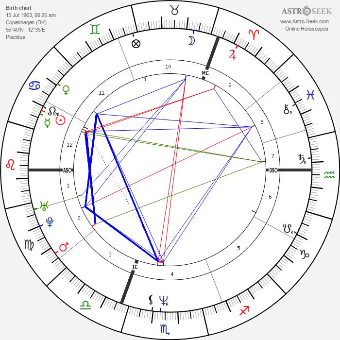 Brigitte Nielsen - Astrology Natal Birth Chart