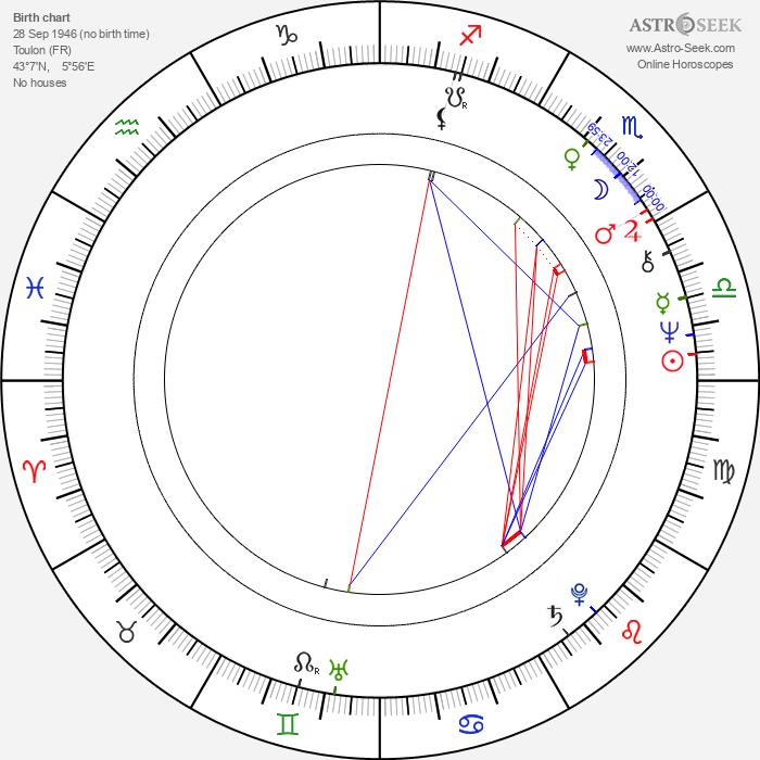 Brigitte Roüan - Astrology Natal Birth Chart