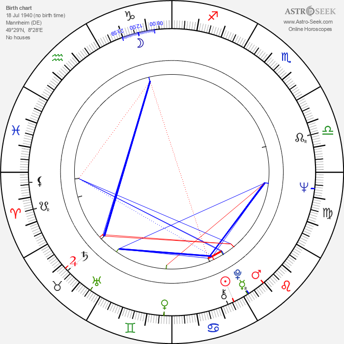 Brigitte Skay - Astrology Natal Birth Chart