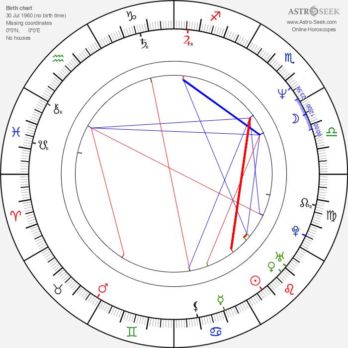 Brillante Mendoza - Astrology Natal Birth Chart