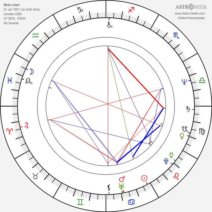 Briony Behets - Astrology Natal Birth Chart
