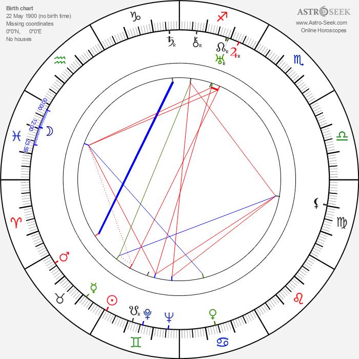 Brita Öberg - Astrology Natal Birth Chart