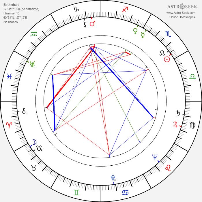 Brita Polttila - Astrology Natal Birth Chart