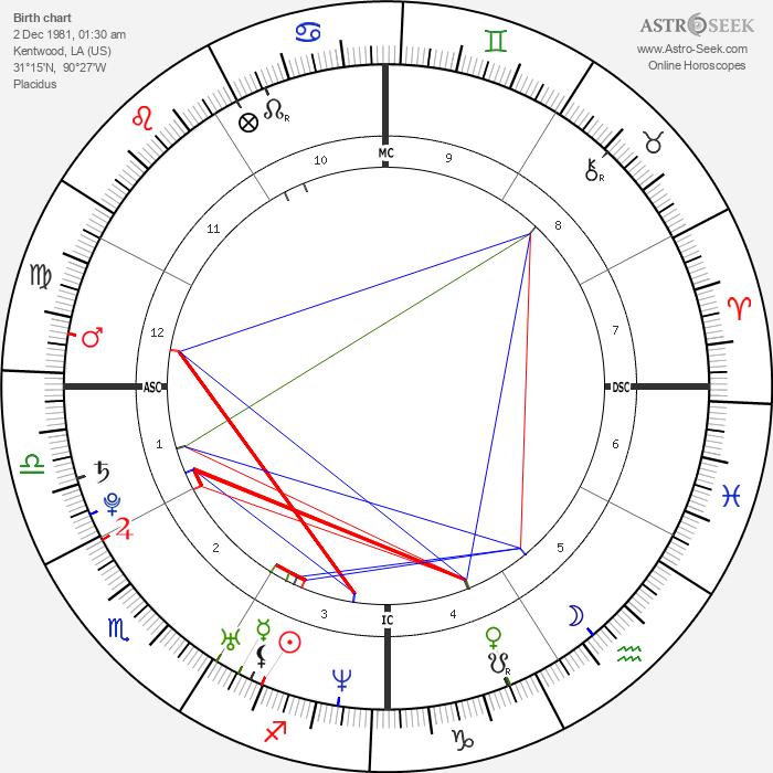 Britney Spears - Astrology Natal Birth Chart