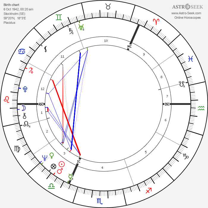 Britt Ekland - Astrology Natal Birth Chart
