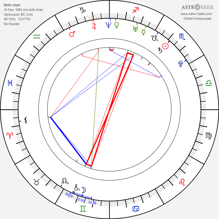 Britt Irvin - Astrology Natal Birth Chart