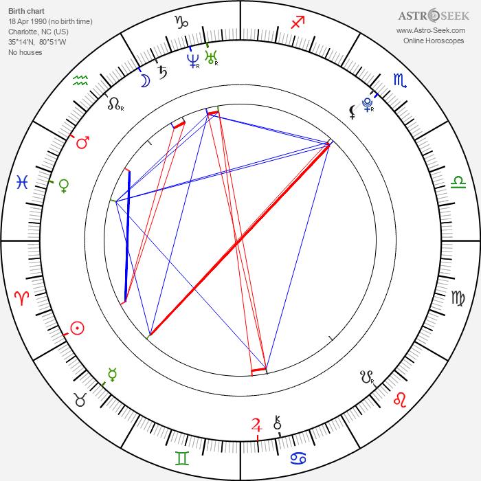 Britt Robertson - Astrology Natal Birth Chart