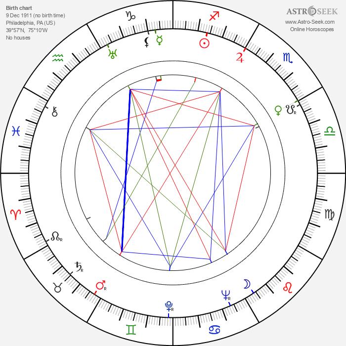 Broderick Crawford - Astrology Natal Birth Chart
