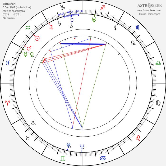Bronislau Kaper - Astrology Natal Birth Chart