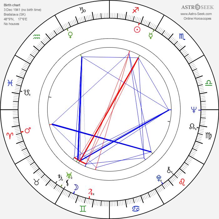 Bronislav Križan - Astrology Natal Birth Chart