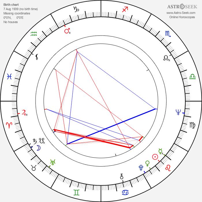 Bronislav Poloczek - Astrology Natal Birth Chart