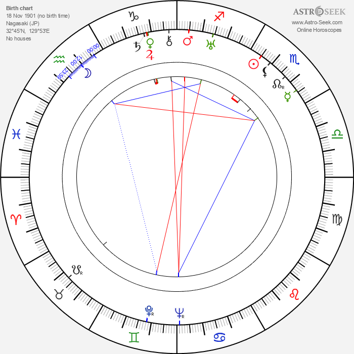 Bronislava Livia - Astrology Natal Birth Chart