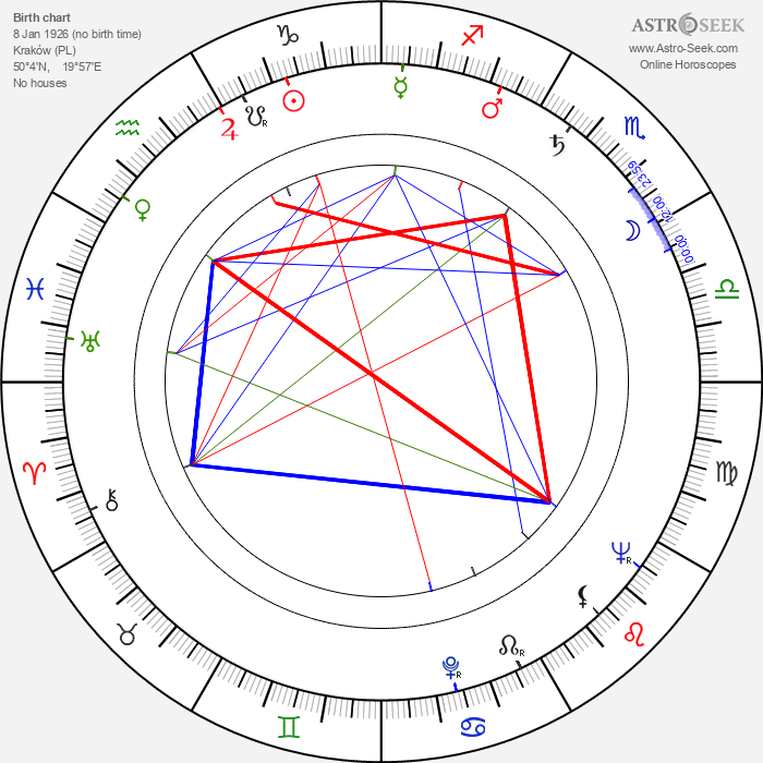 Bronislaw Pawlik - Astrology Natal Birth Chart