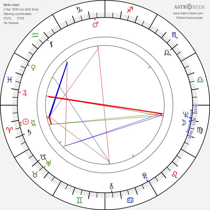 Bronislaw Zeman - Astrology Natal Birth Chart