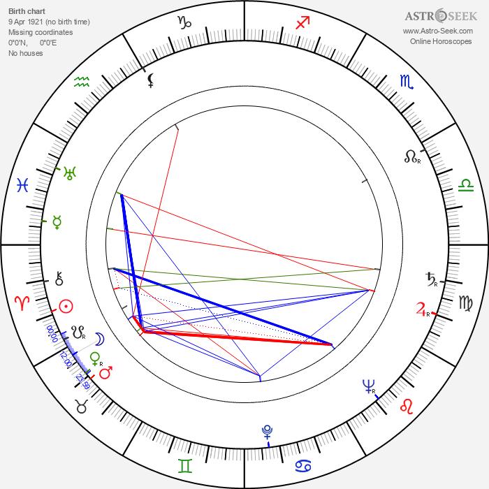 Bronius Babkauskas - Astrology Natal Birth Chart