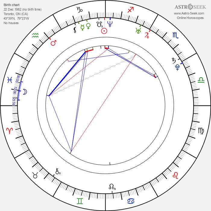 Brooke Nevin - Astrology Natal Birth Chart