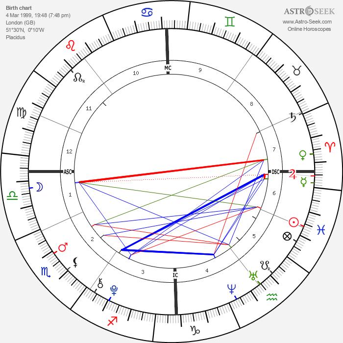 Brooklyn Beckham - Astrology Natal Birth Chart