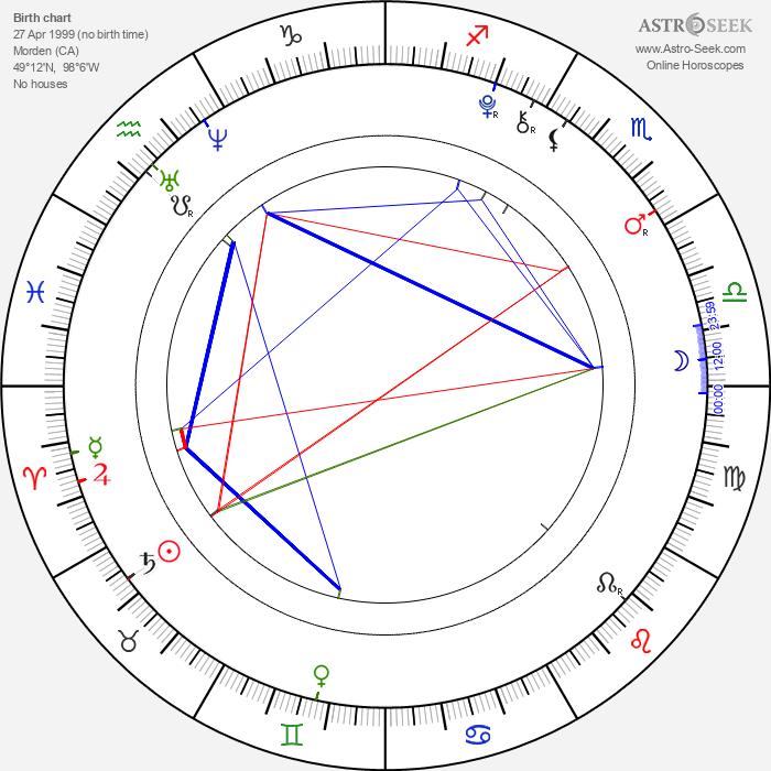 Brooklynn Proulx - Astrology Natal Birth Chart