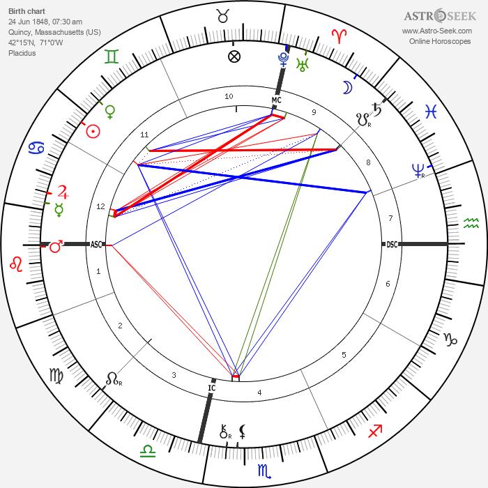Brooks Adams - Astrology Natal Birth Chart