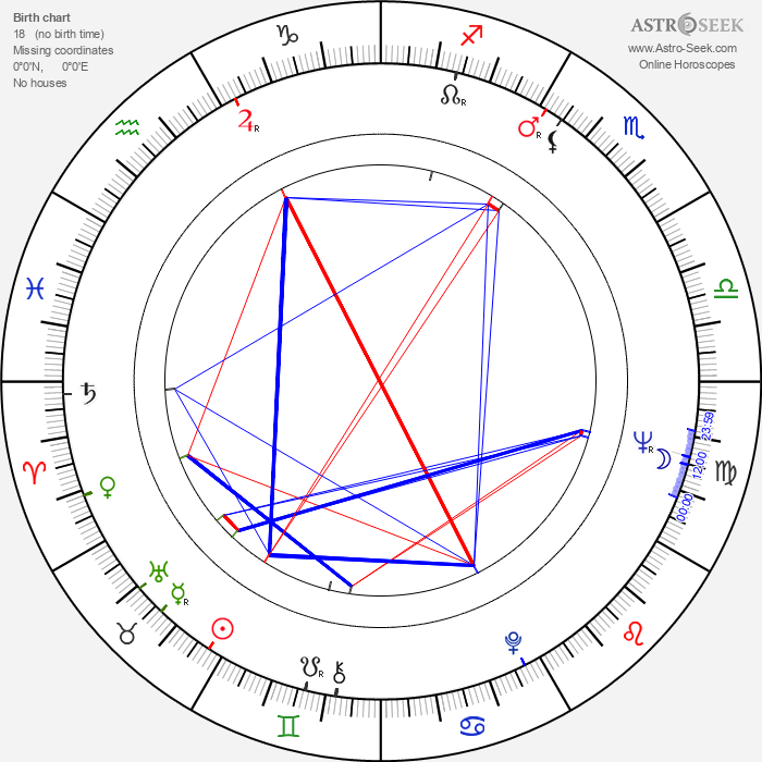 Brooks Robinson - Astrology Natal Birth Chart