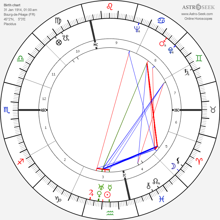 Brother Luc - Astrology Natal Birth Chart