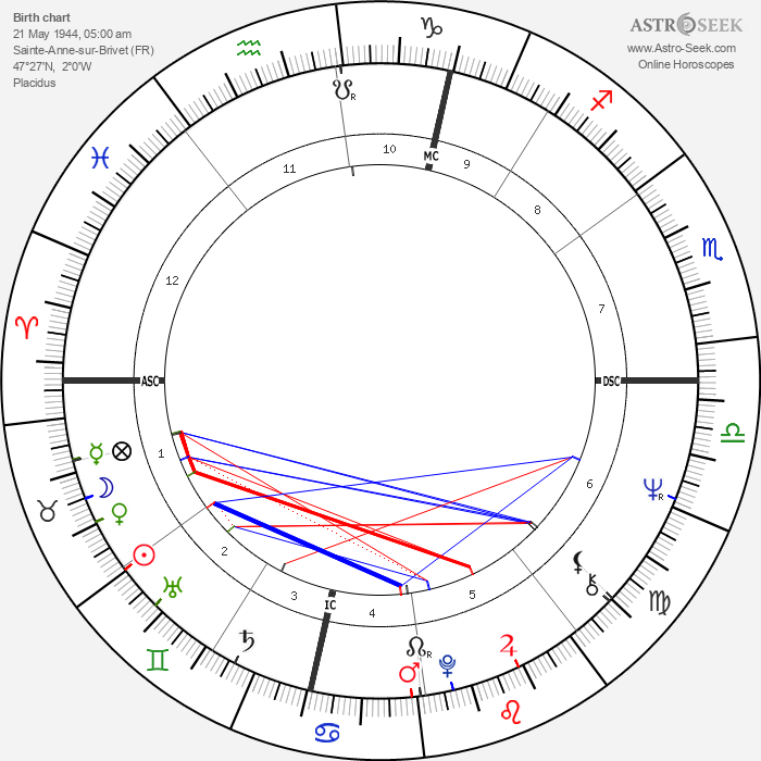 Brother Michel - Astrology Natal Birth Chart