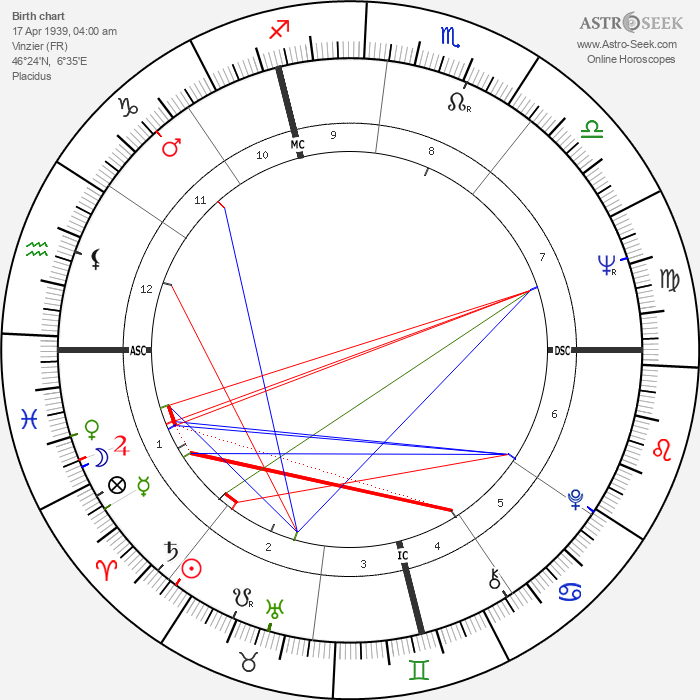 Brother Paul - Astrology Natal Birth Chart