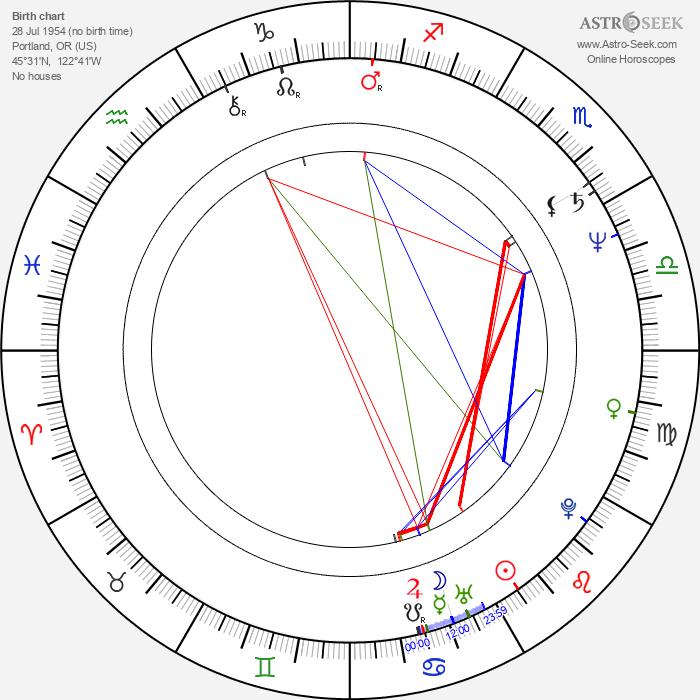 Bruce Abbott - Astrology Natal Birth Chart
