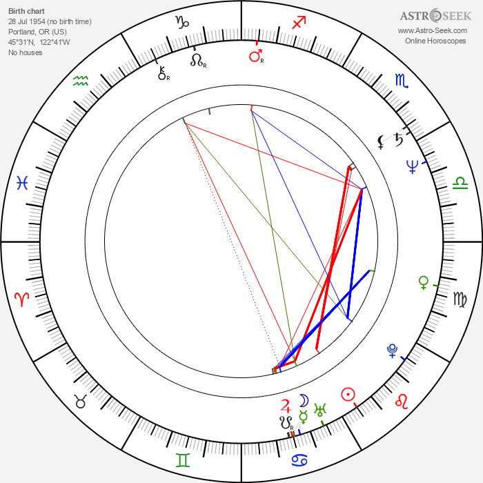 Bruce Abbott - Astrology Natal Birth Chart