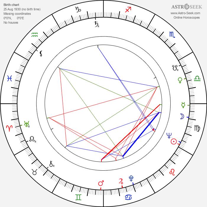 Bruce Allpress - Astrology Natal Birth Chart