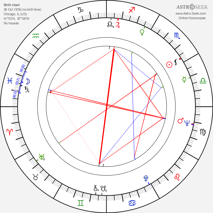 Bruce Belland - Astrology Natal Birth Chart