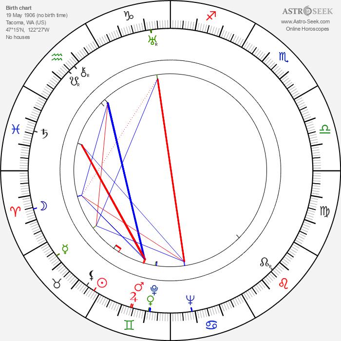 Bruce Bennett - Astrology Natal Birth Chart