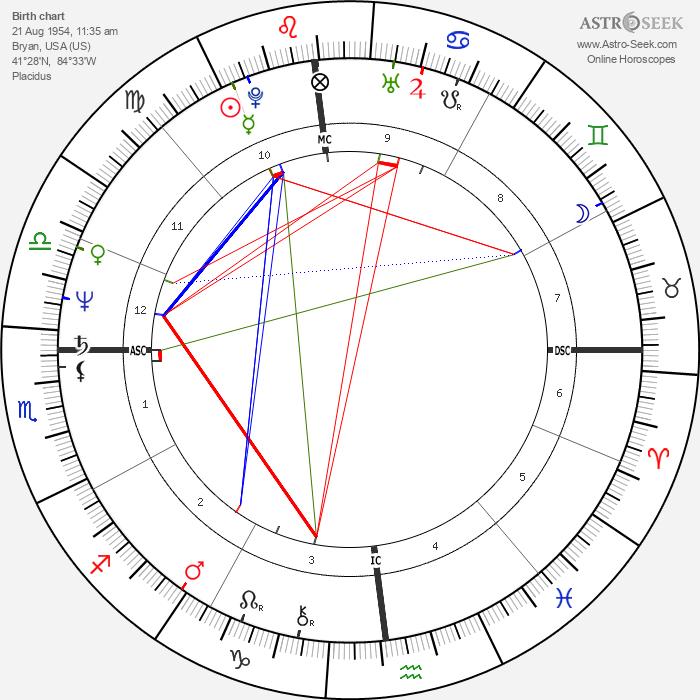 Bruce Berenyi - Astrology Natal Birth Chart