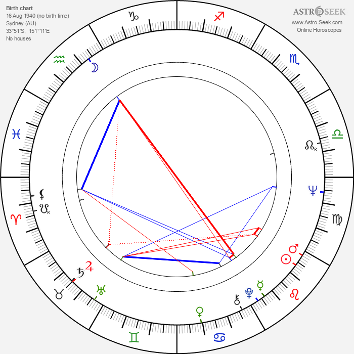 Bruce Beresford - Astrology Natal Birth Chart