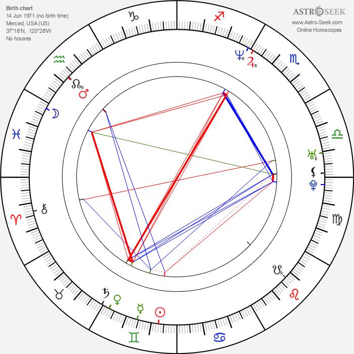 Bruce Bowen - Astrology Natal Birth Chart