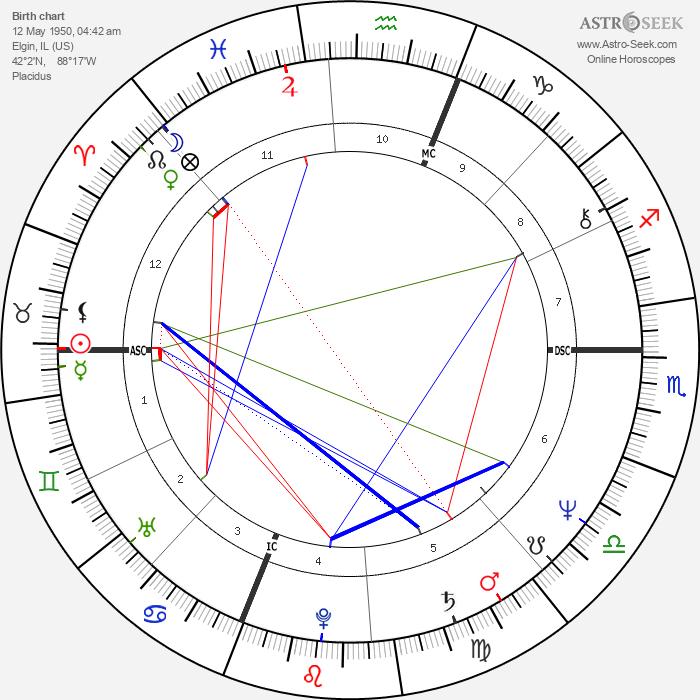Bruce Boxleitner - Astrology Natal Birth Chart