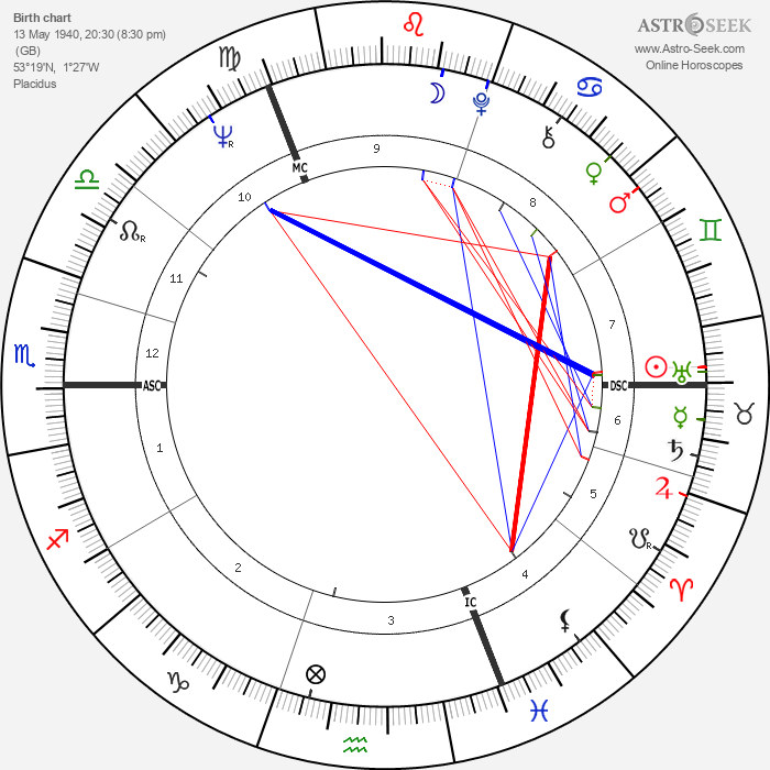 Bruce Chatwin - Astrology Natal Birth Chart