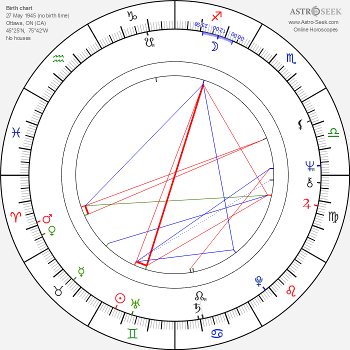 Bruce Cockburn - Astrology Natal Birth Chart