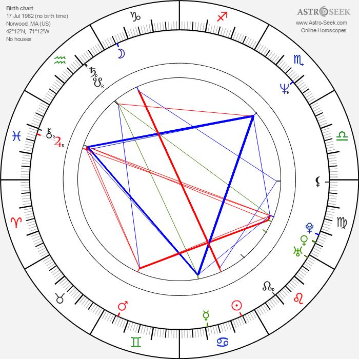 Bruce Comtois - Astrology Natal Birth Chart