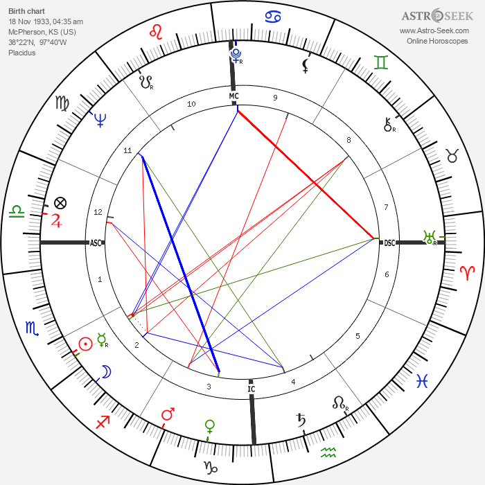 Bruce Conner - Astrology Natal Birth Chart