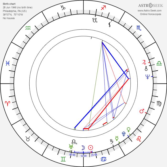 Bruce Davison - Astrology Natal Birth Chart