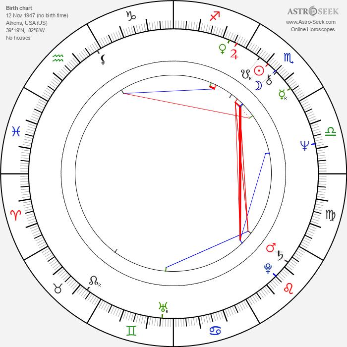 Bruce Downey - Astrology Natal Birth Chart