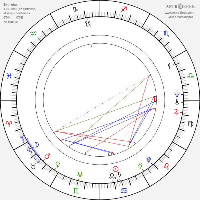 Bruce French - Astrology Natal Birth Chart