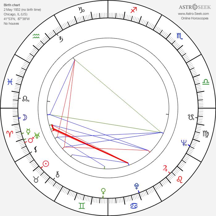 Bruce Glover - Astrology Natal Birth Chart