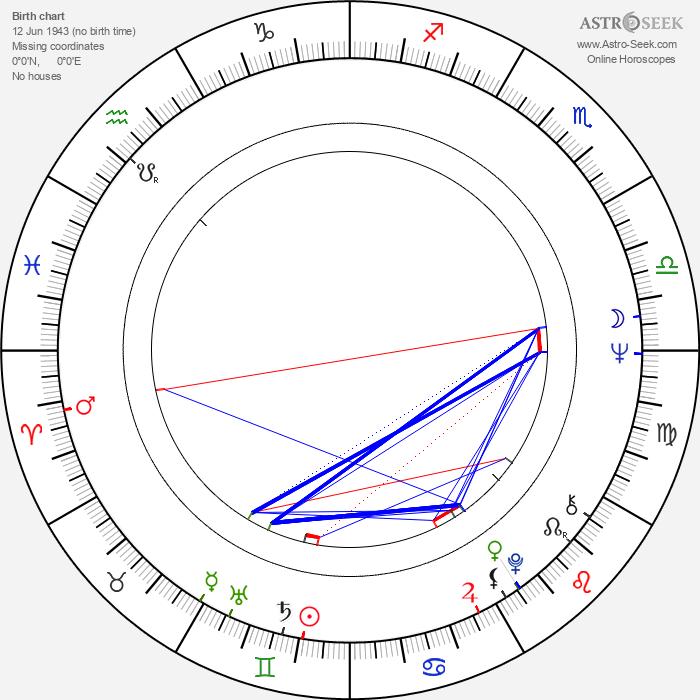 Bruce Gray - Astrology Natal Birth Chart