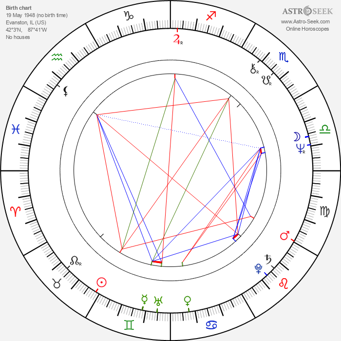 Bruce Jarchow - Astrology Natal Birth Chart