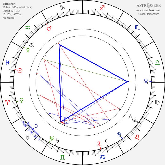 Bruce Joel Rubin - Astrology Natal Birth Chart