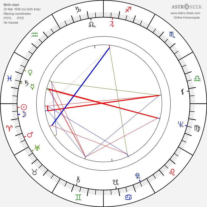 Bruce Kessler - Astrology Natal Birth Chart