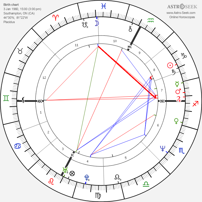 Bruce La Bruce - Astrology Natal Birth Chart